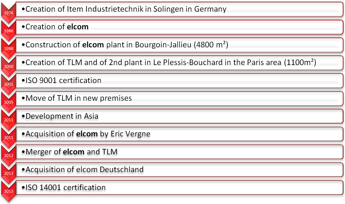 Complete history of elcom